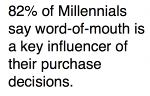 82 percent of Millennials say word-of-mouth is a key influencer of their purchase decisions.